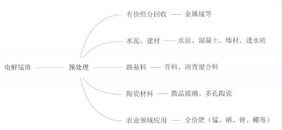 电解锰渣主要应用方向